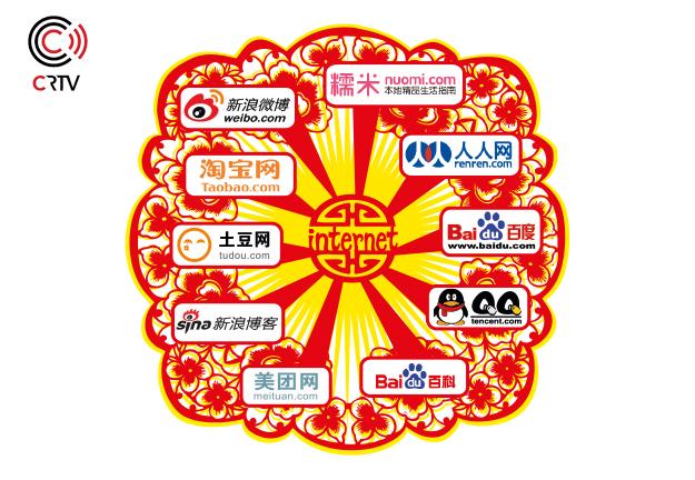 Het social-medialandschap van China