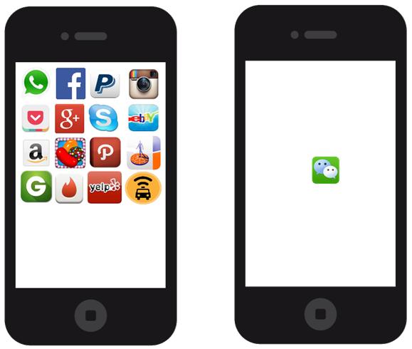 Westerse versus Chinese mobiele telefoon